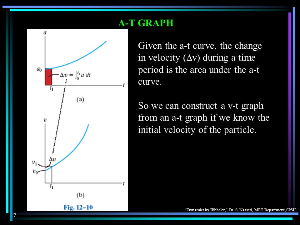 A-T GRAPH Given the a-t curve, the change in velocity (v) during a time period is the area under the a-t curve.