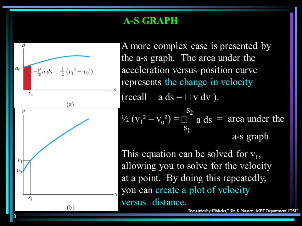 A-S GRAPH A more complex case is presented by the a-s graph. The area under the acceleration versus position curve represents the change in velocity.