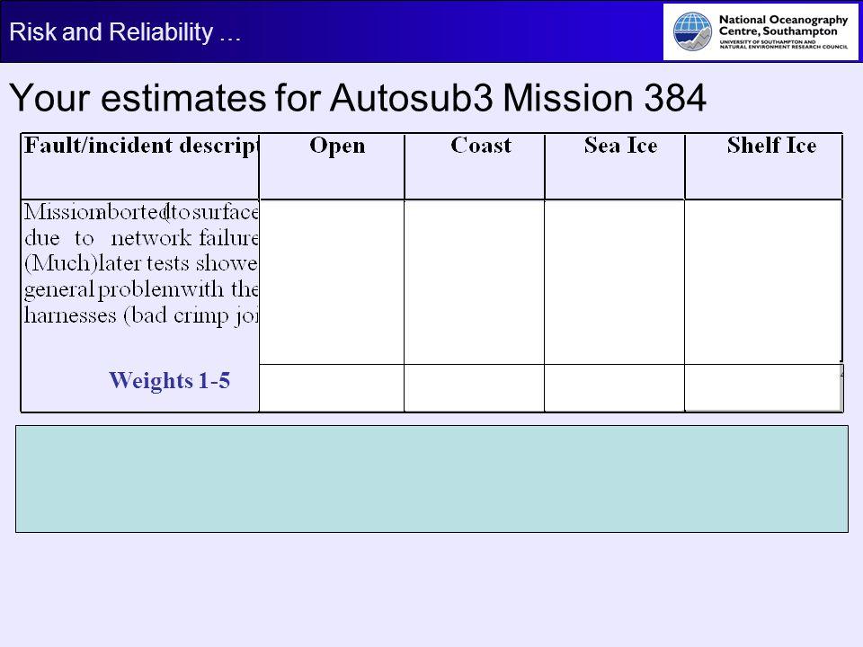Your estimates for Autosub3 Mission 384