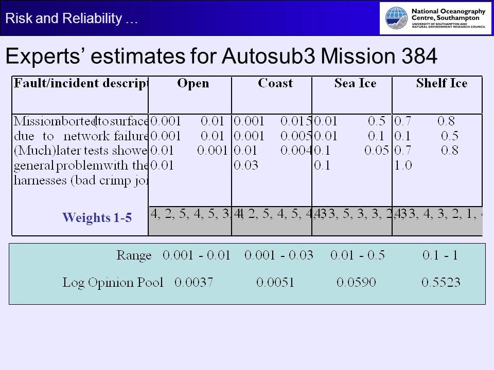 Experts' estimates for Autosub3 Mission 384