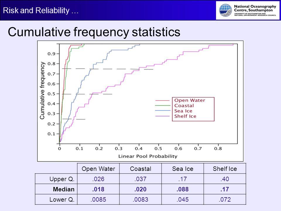 Cumulative frequency statistics
