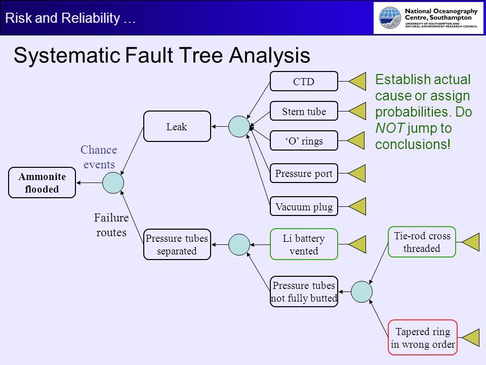 Systematic Fault Tree Analysis