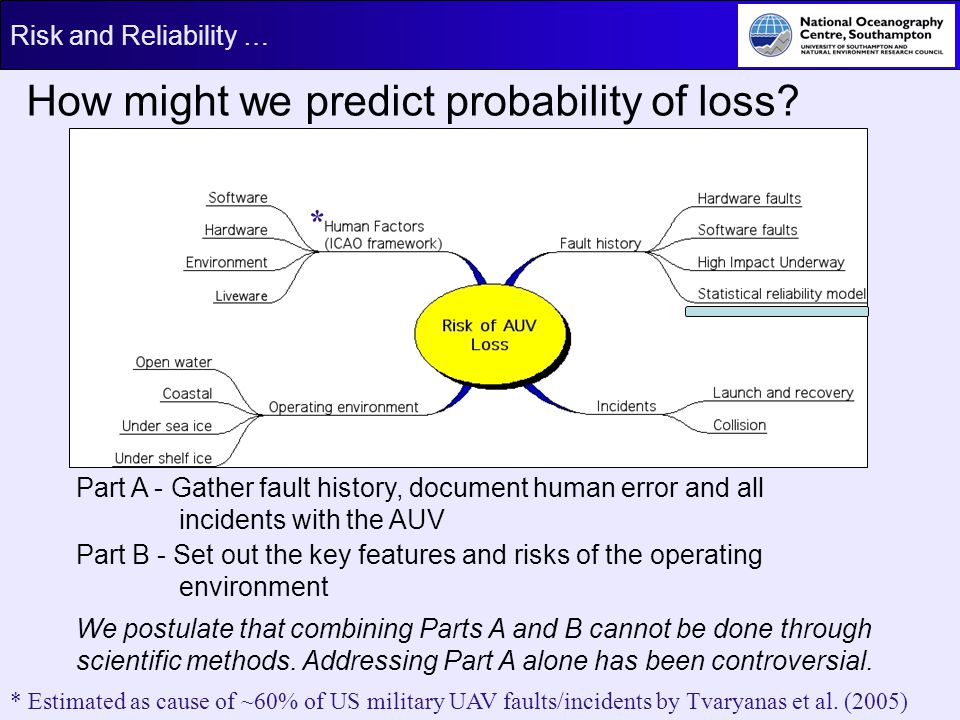 How might we predict probability of loss