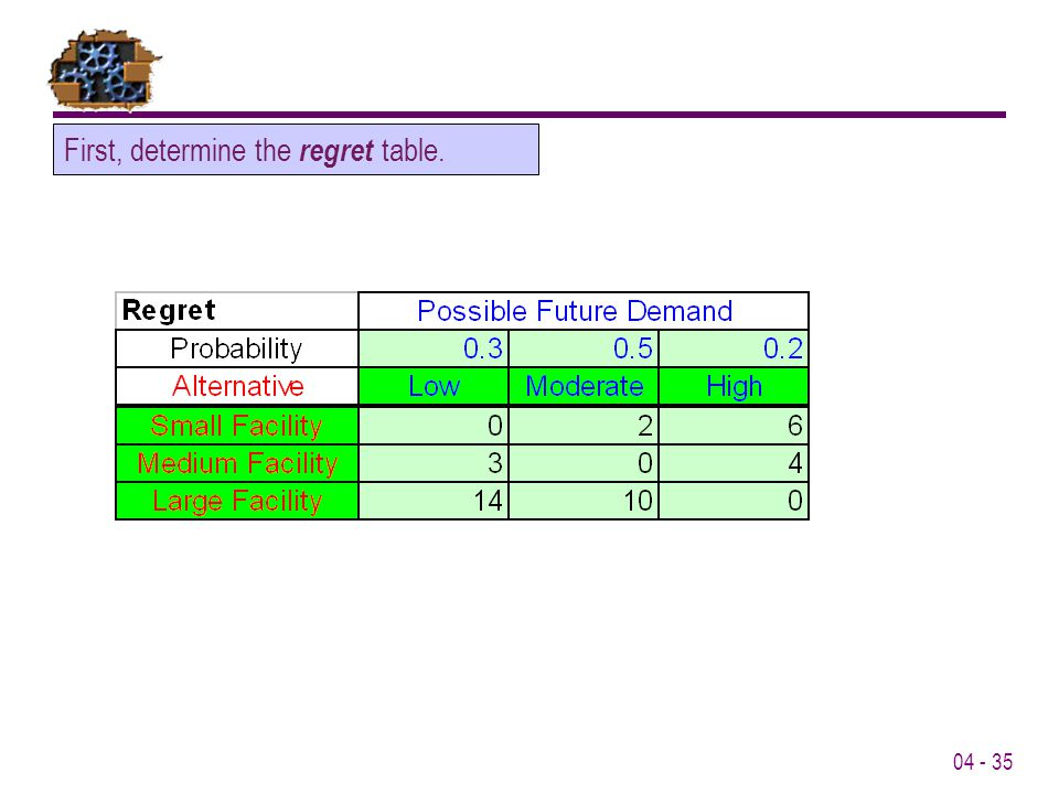 First, determine the regret table.