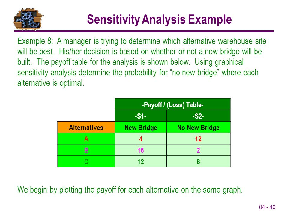 Sensitivity Analysis Example -Payoff / (Loss) Table-