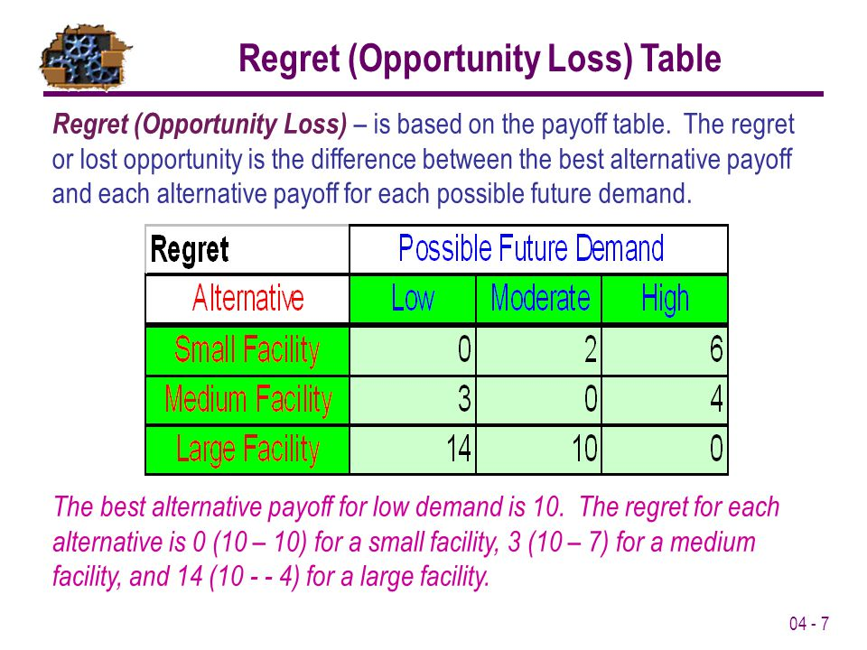Regret (Opportunity Loss) Table