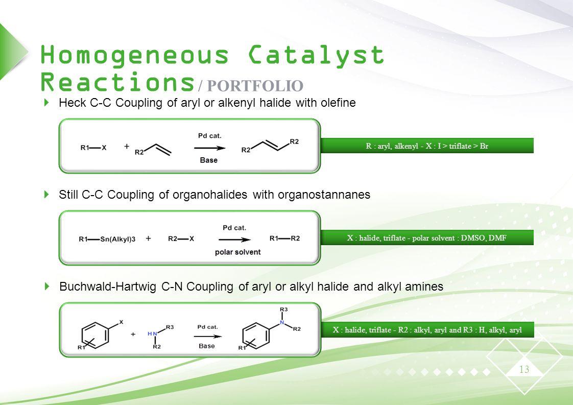 Homogeneous Catalyst Reactions / PORTFOLIO