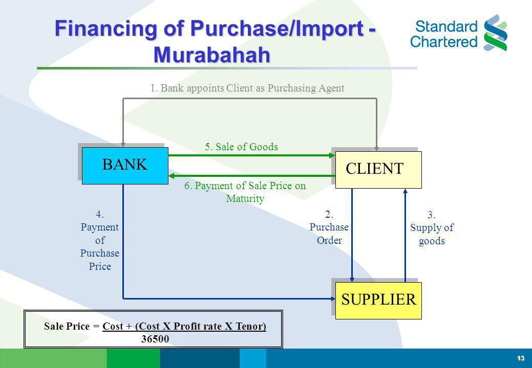 Financing of Purchase/Import - Murabahah