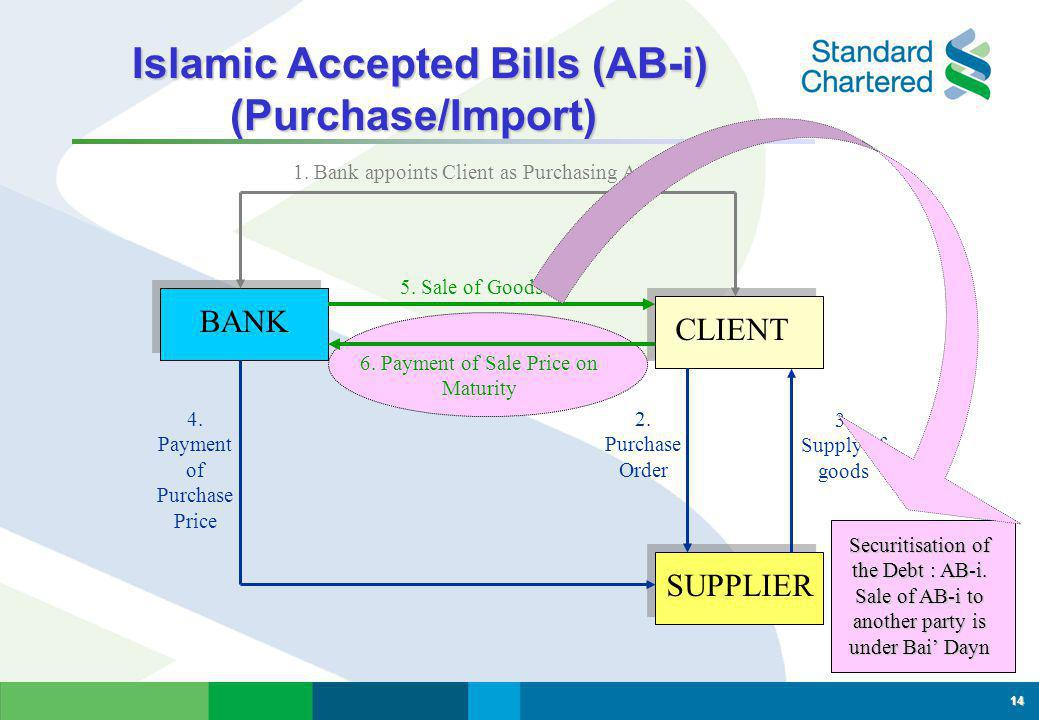 Islamic Accepted Bills (AB-i) (Purchase/Import)