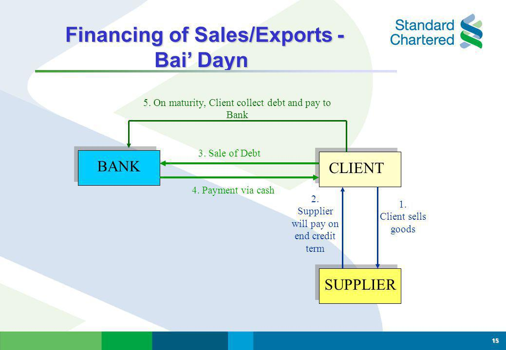 Financing of Sales/Exports - Bai' Dayn