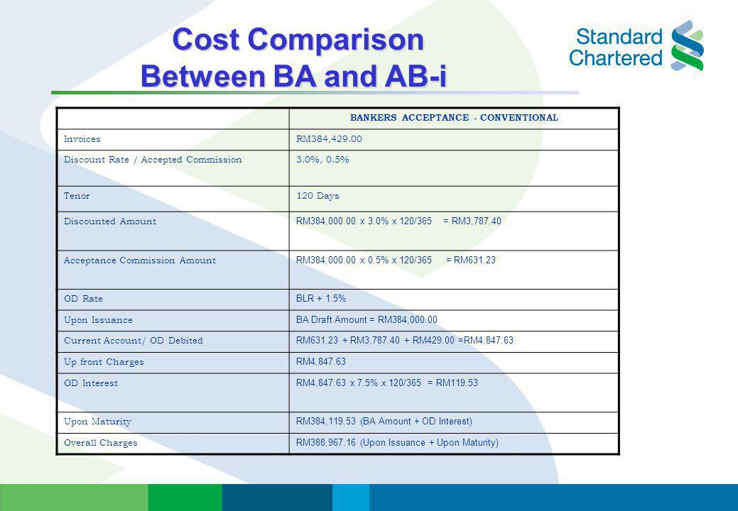 Cost Comparison Between BA and AB-i BANKERS ACCEPTANCE - CONVENTIONAL