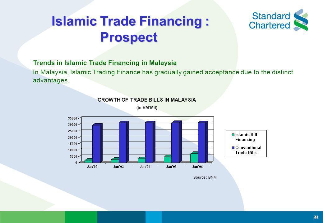 Islamic Trade Financing : Prospect GROWTH OF TRADE BILLS IN MALAYSIA