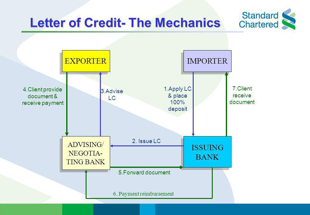 Letter of Credit- The Mechanics
