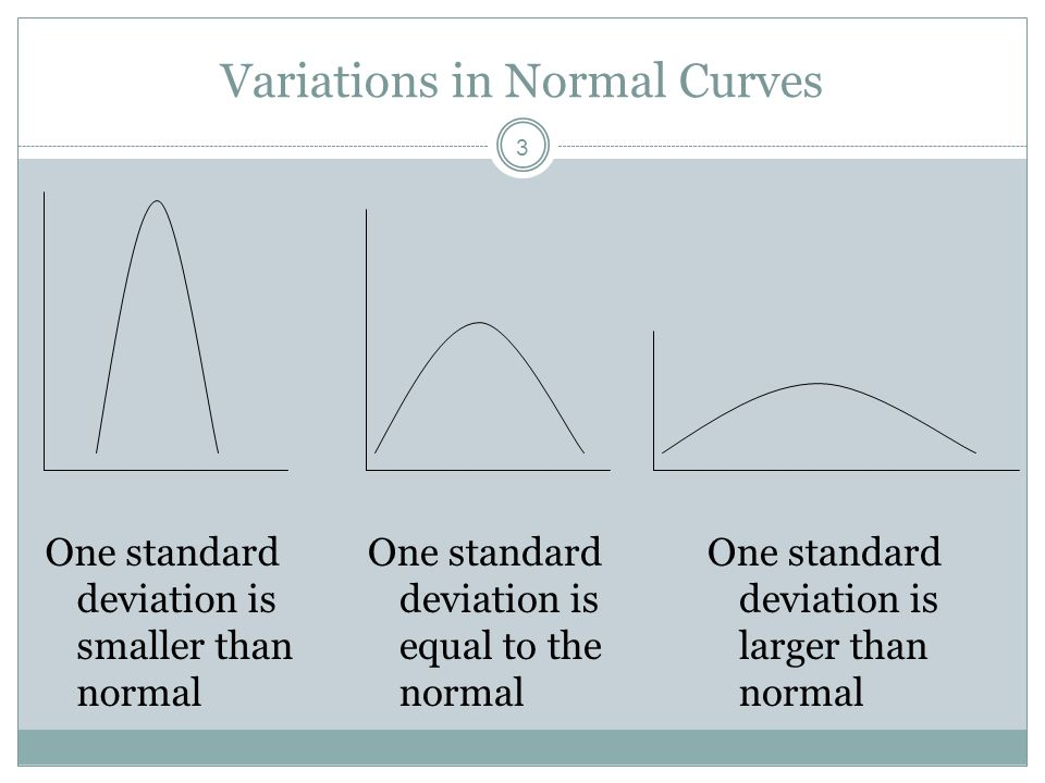 Variations in Normal Curves