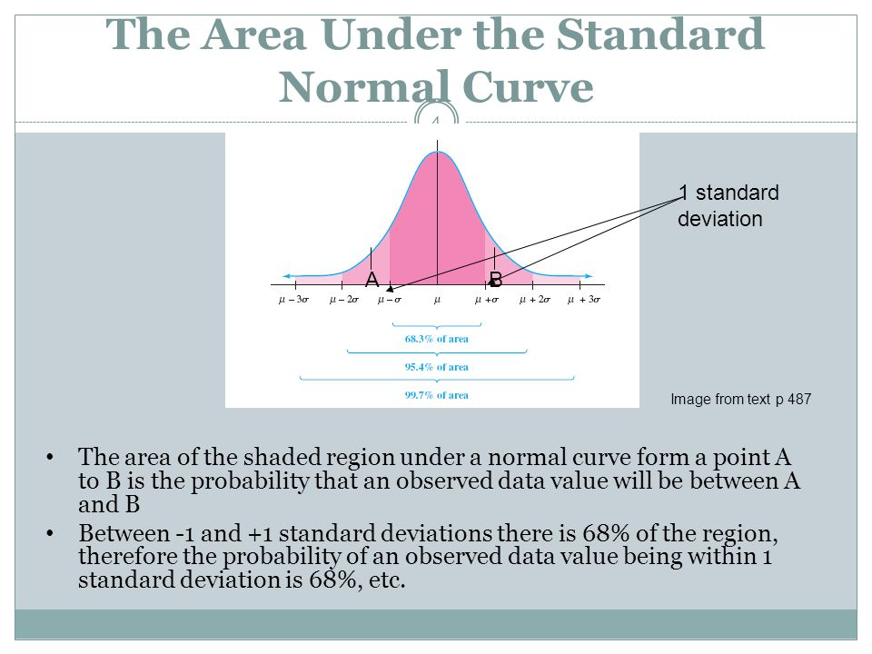 The Area Under the Standard Normal Curve