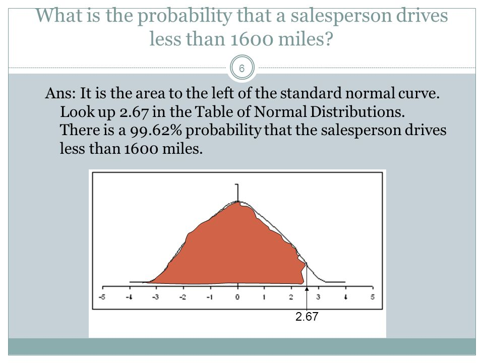 What is the probability that a salesperson drives less than 1600 miles