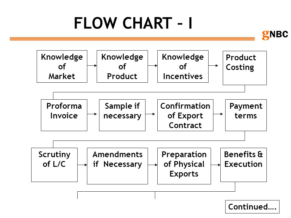 FLOW CHART – I Knowledge of Market Knowledge of Product Knowledge of