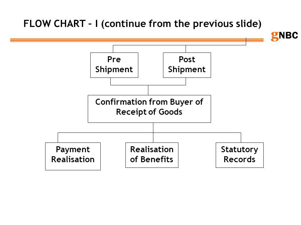 FLOW CHART – I (continue from the previous slide)