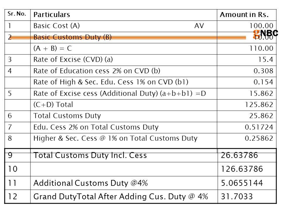 Total Customs Duty Incl. Cess 26.63786 10 126.63786 11