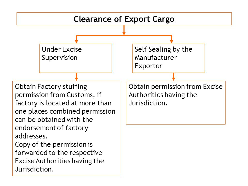 Clearance of Export Cargo