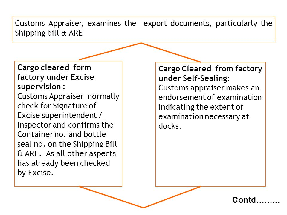 Customs Appraiser, examines the export documents, particularly the Shipping bill & ARE