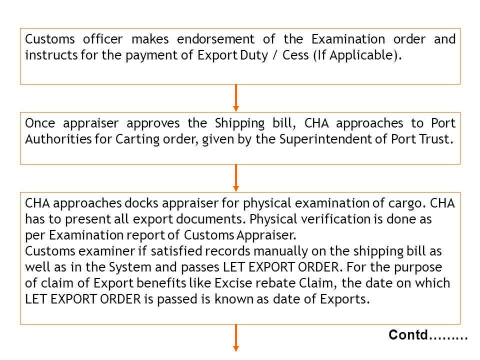 Customs officer makes endorsement of the Examination order and instructs for the payment of Export Duty / Cess (If Applicable).