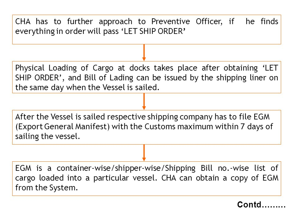 CHA has to further approach to Preventive Officer, if he finds everything in order will pass 'LET SHIP ORDER'