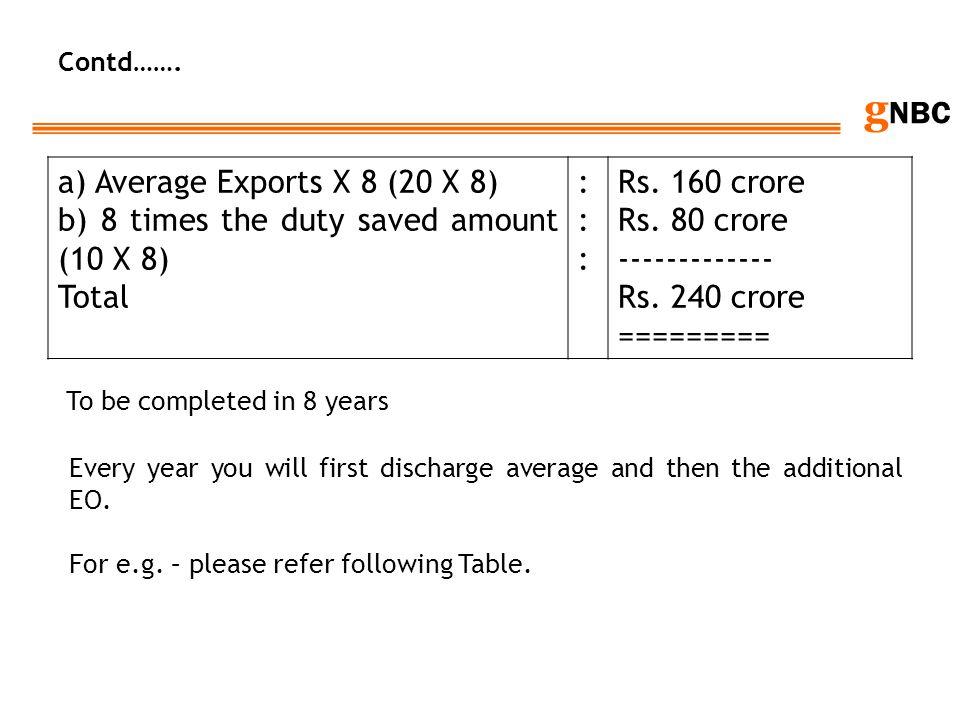 a) Average Exports X 8 (20 X 8)