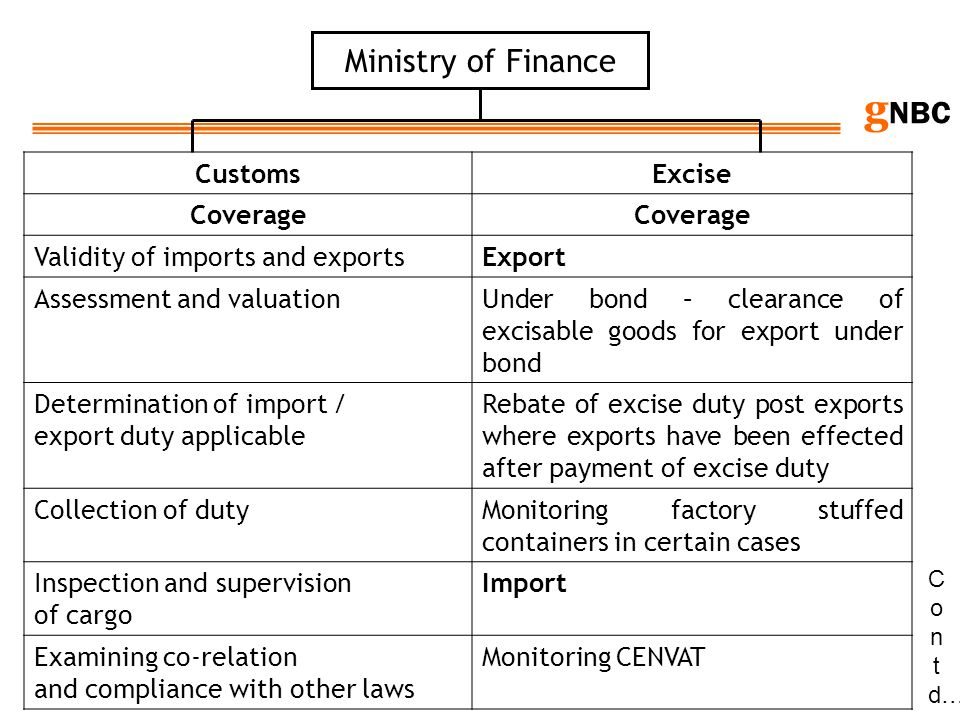 Ministry of Finance Customs Excise Coverage