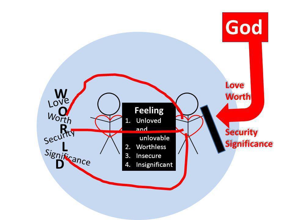God W O R L D Love Love Worth Security Feeling Significance Worth