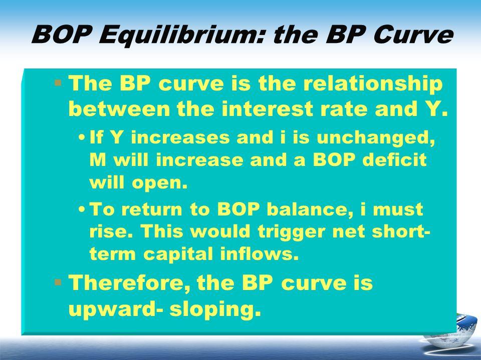BOP Equilibrium: the BP Curve