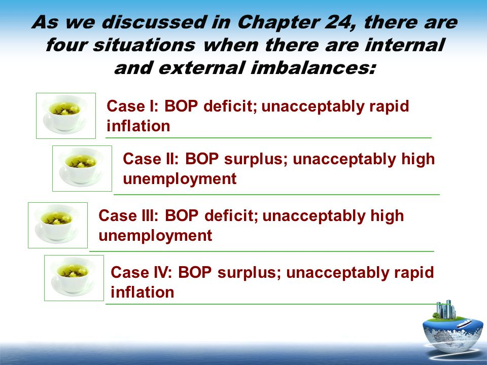 As we discussed in Chapter 24, there are four situations when there are internal and external imbalances: