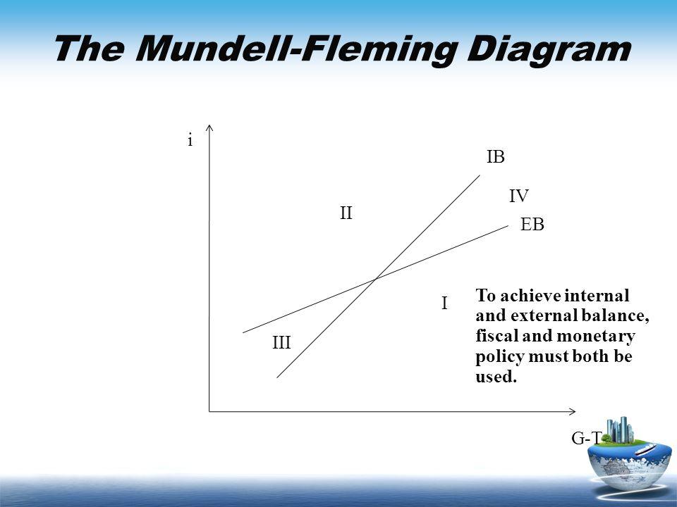 The Mundell-Fleming Diagram