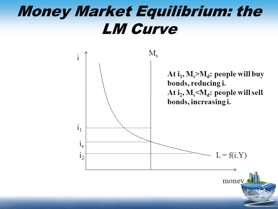 Money Market Equilibrium: the LM Curve