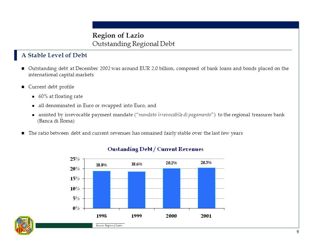 Region of Lazio Outstanding Regional Debt A Stable Level of Debt