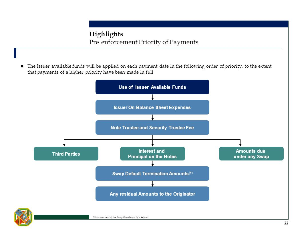 Highlights Pre-enforcement Priority of Payments