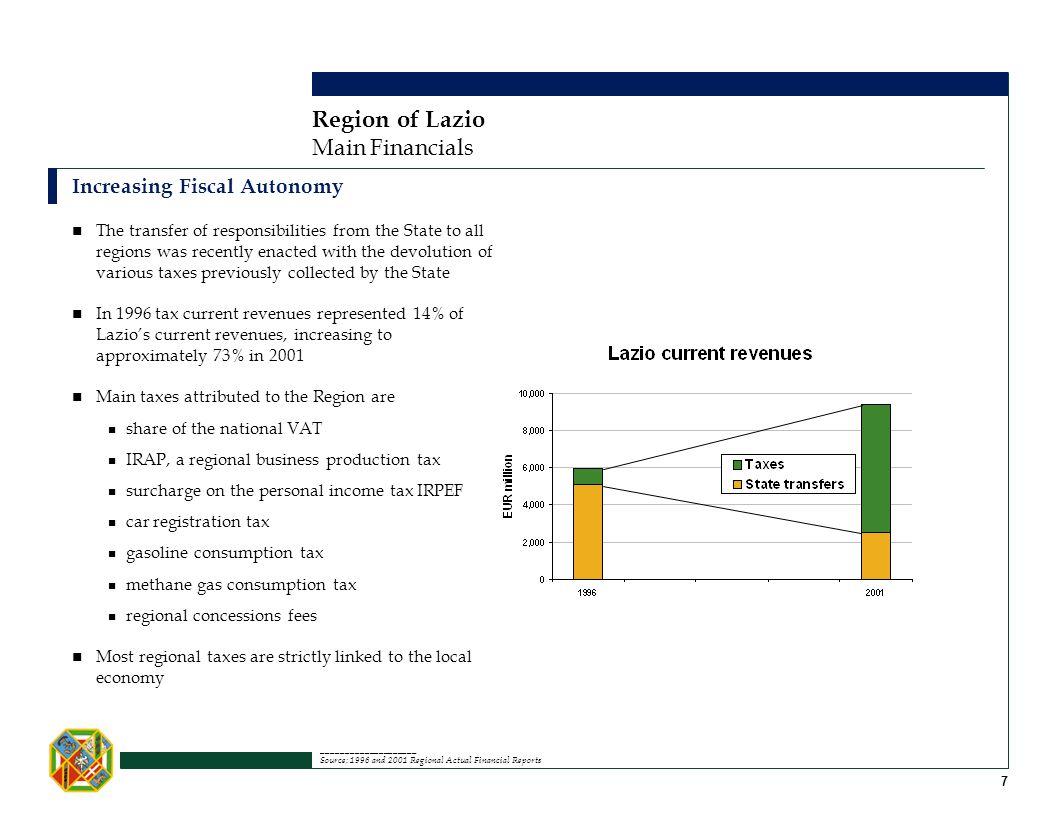 Region of Lazio Main Financials Increasing Fiscal Autonomy
