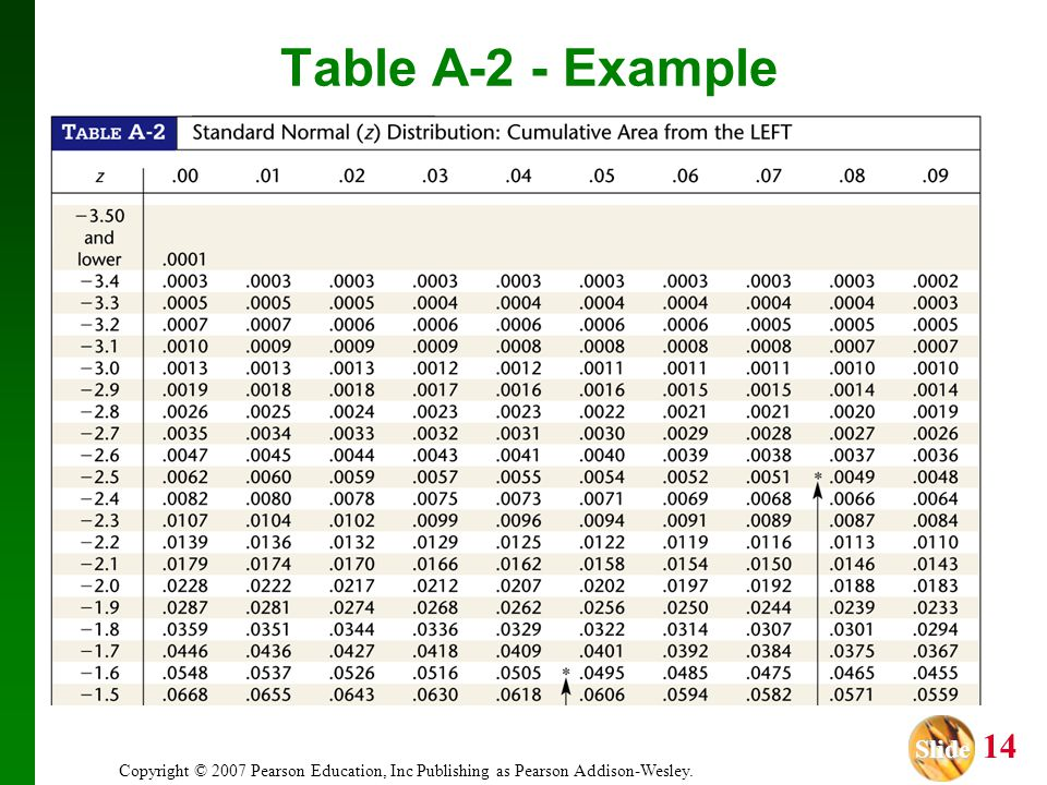 Table A-2 - Example Copyright © 2007 Pearson Education, Inc Publishing as Pearson Addison-Wesley.