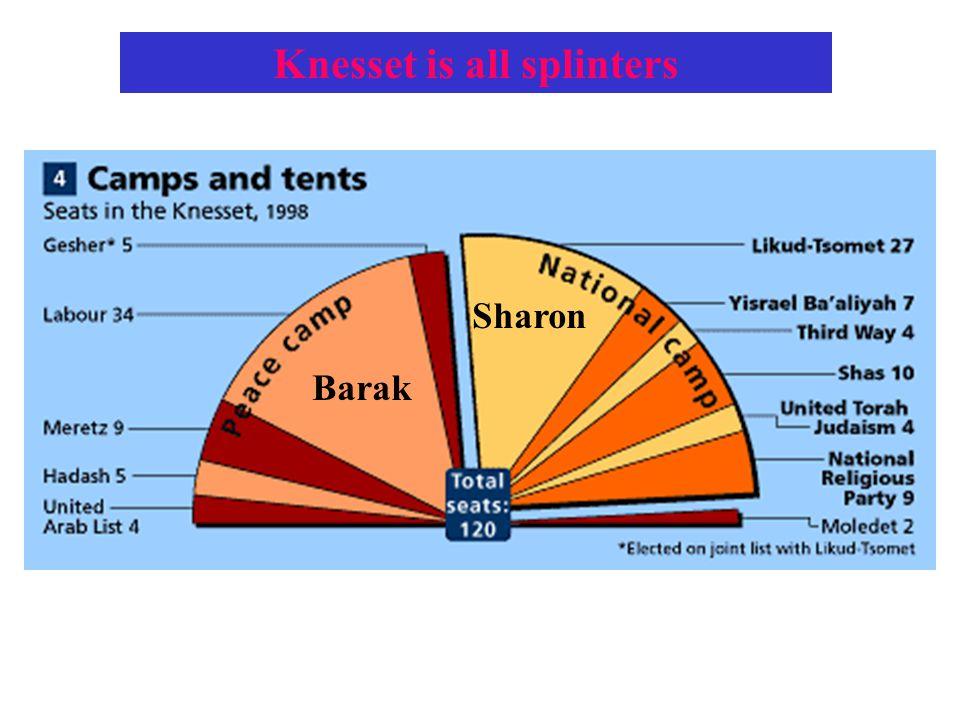 Knesset is all splinters