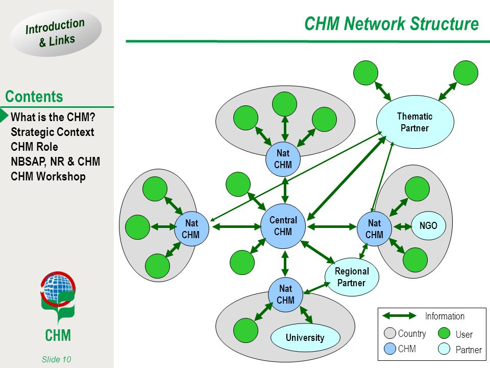 CHM Network Structure Thematic Partner Nat CHM Central CHM Nat CHM