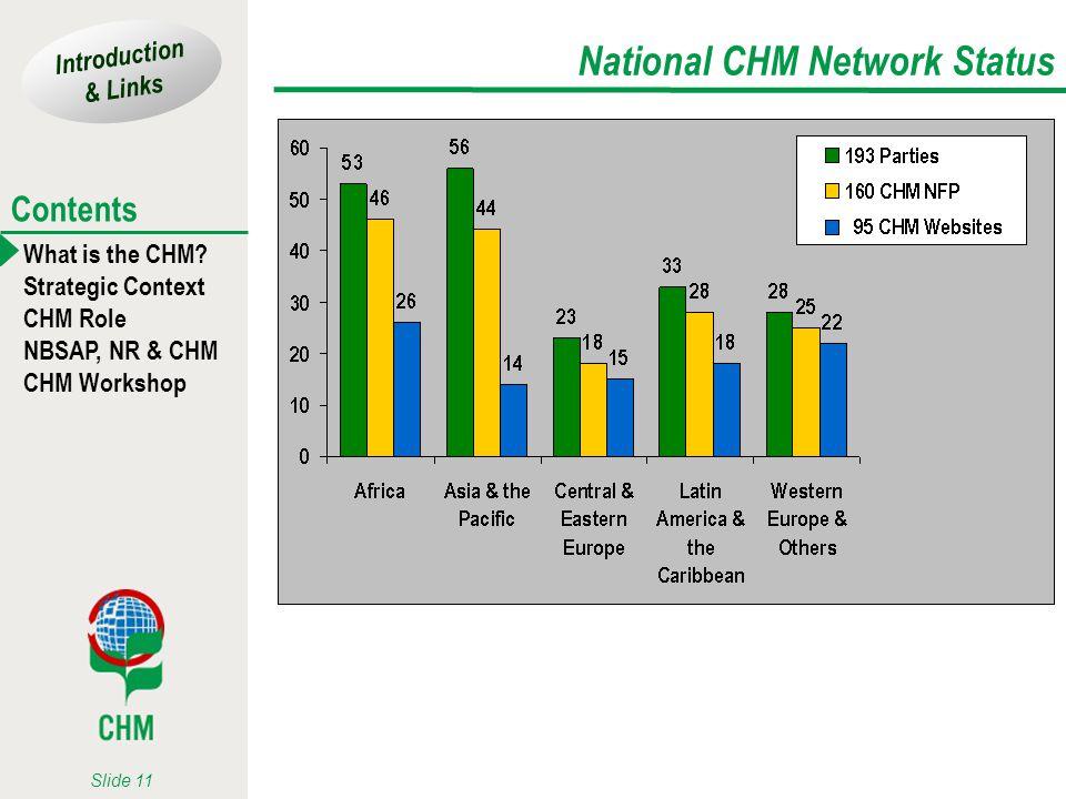 National CHM Network Status