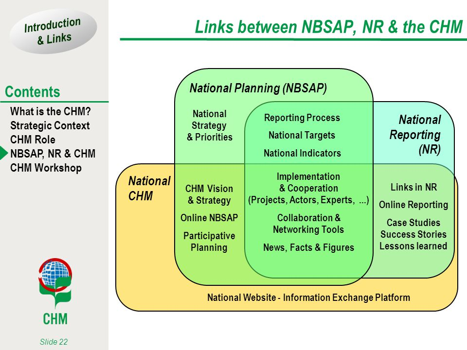 Links between NBSAP, NR & the CHM
