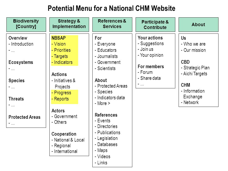 Potential Menu for a National CHM Website