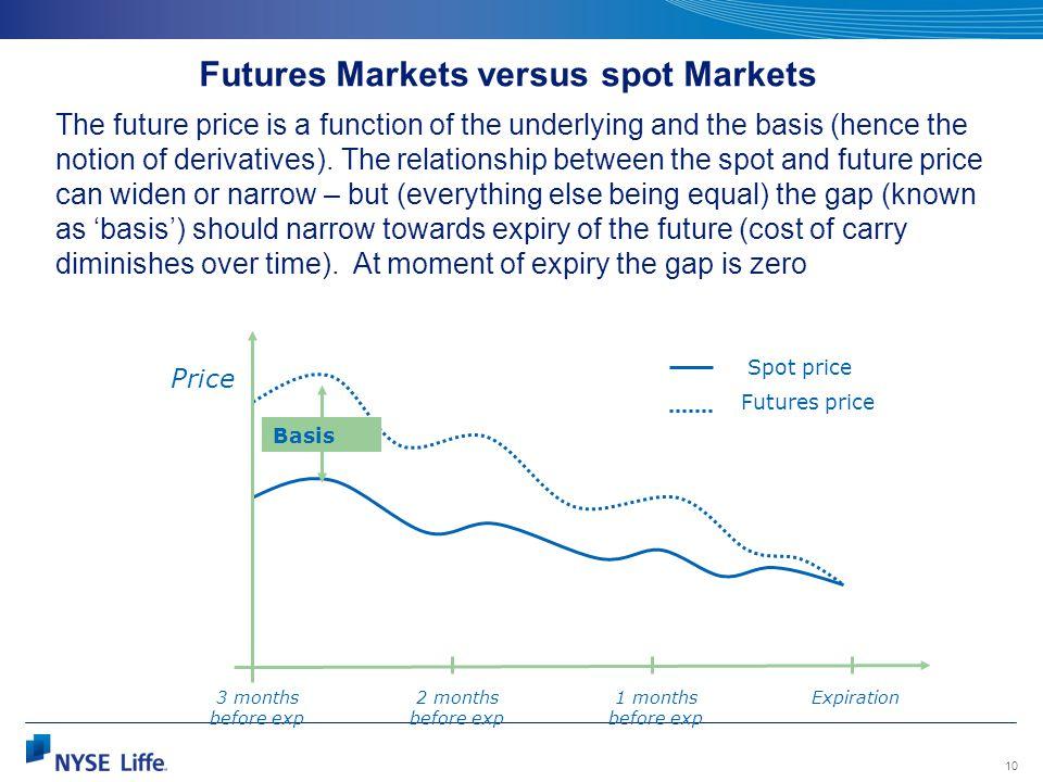 Futures Markets versus spot Markets
