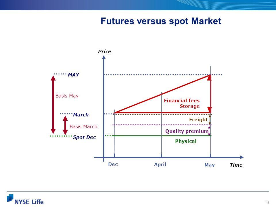 Futures versus spot Market