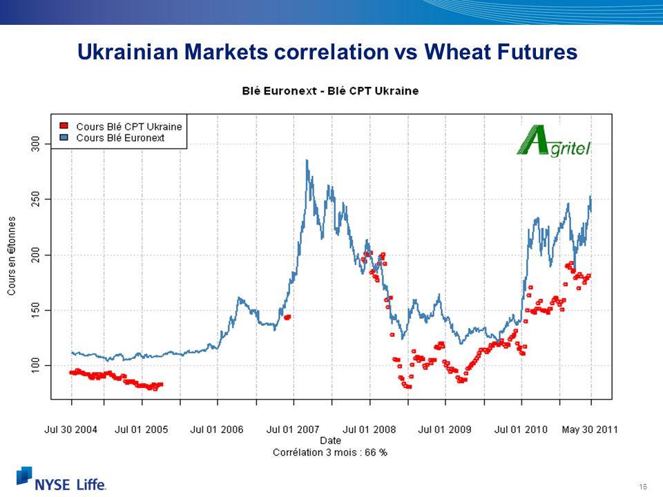 Ukrainian Markets correlation vs Wheat Futures