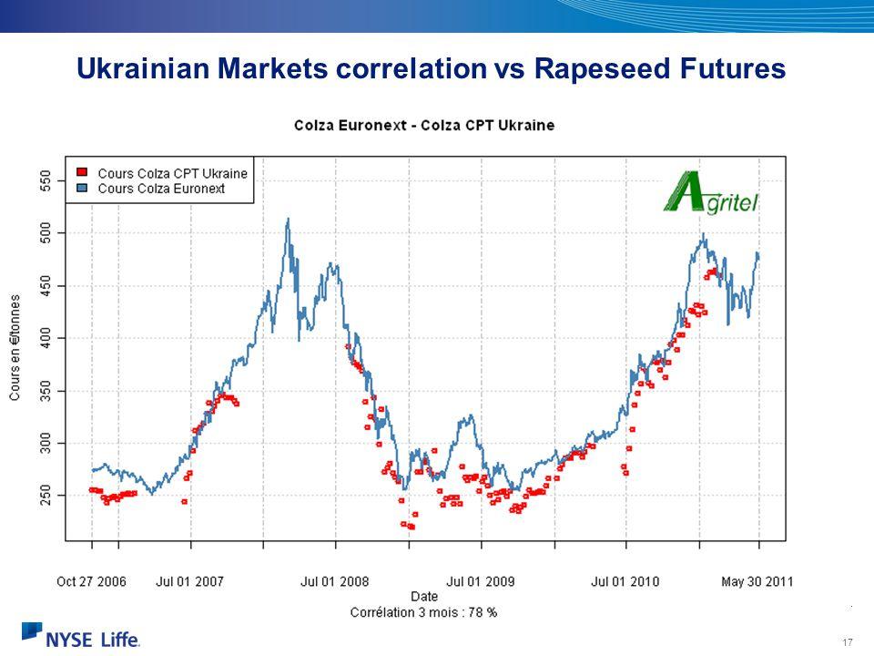 Ukrainian Markets correlation vs Rapeseed Futures