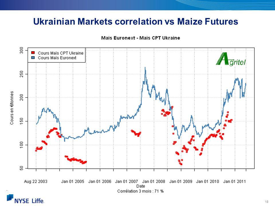 Ukrainian Markets correlation vs Maize Futures