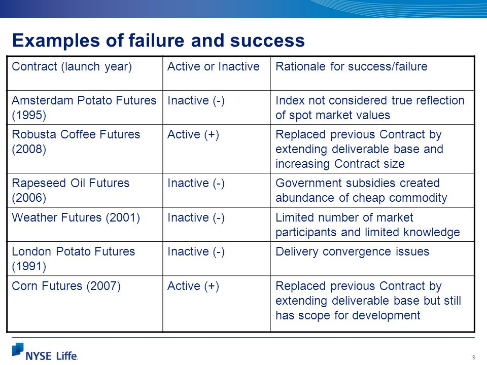 Examples of failure and success