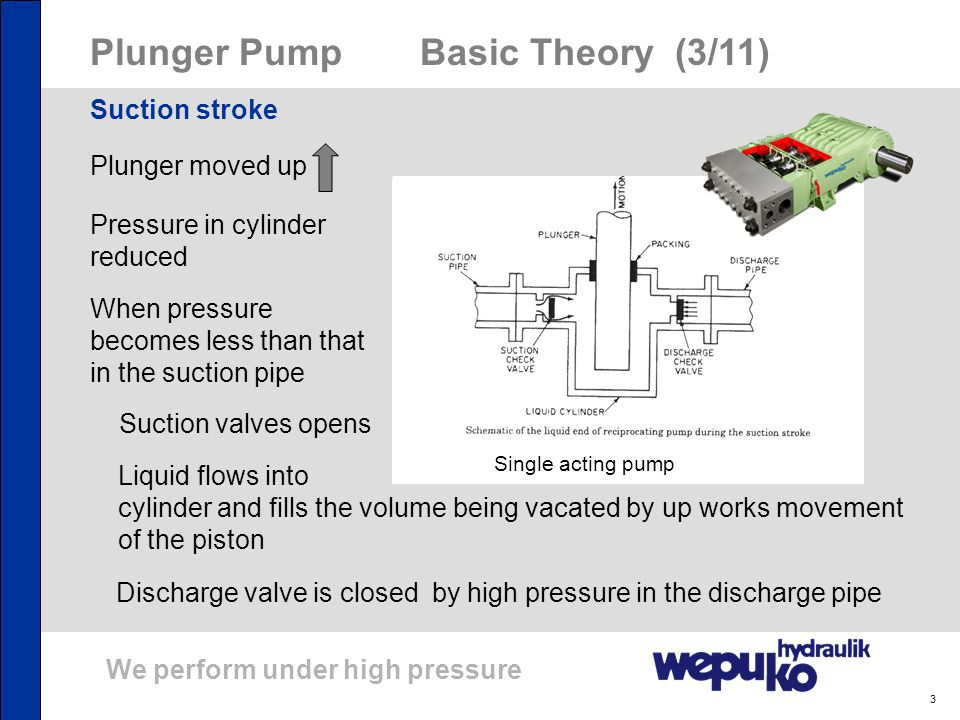 Plunger Pump Basic Theory (3/11)